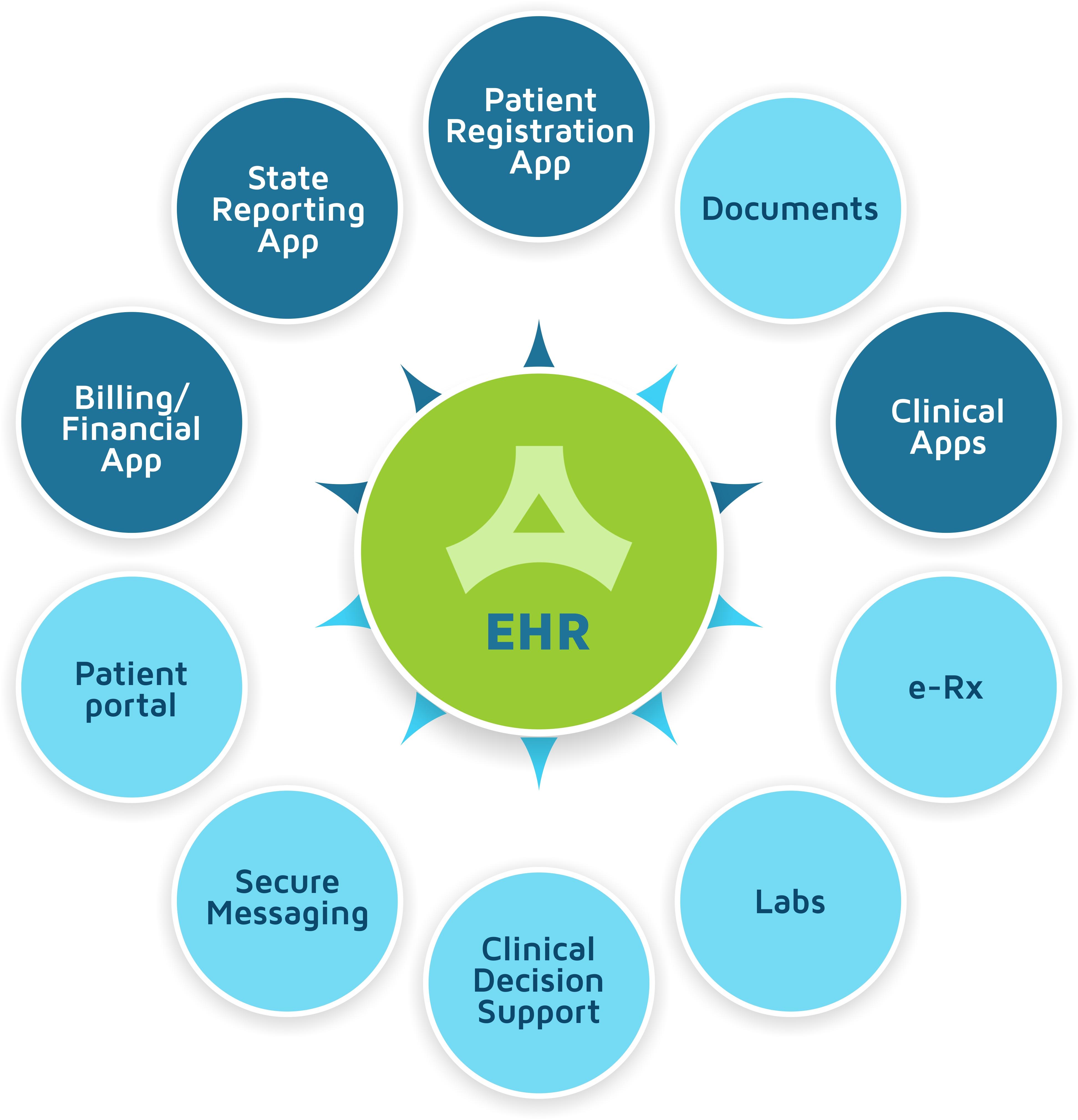 EHR-circle