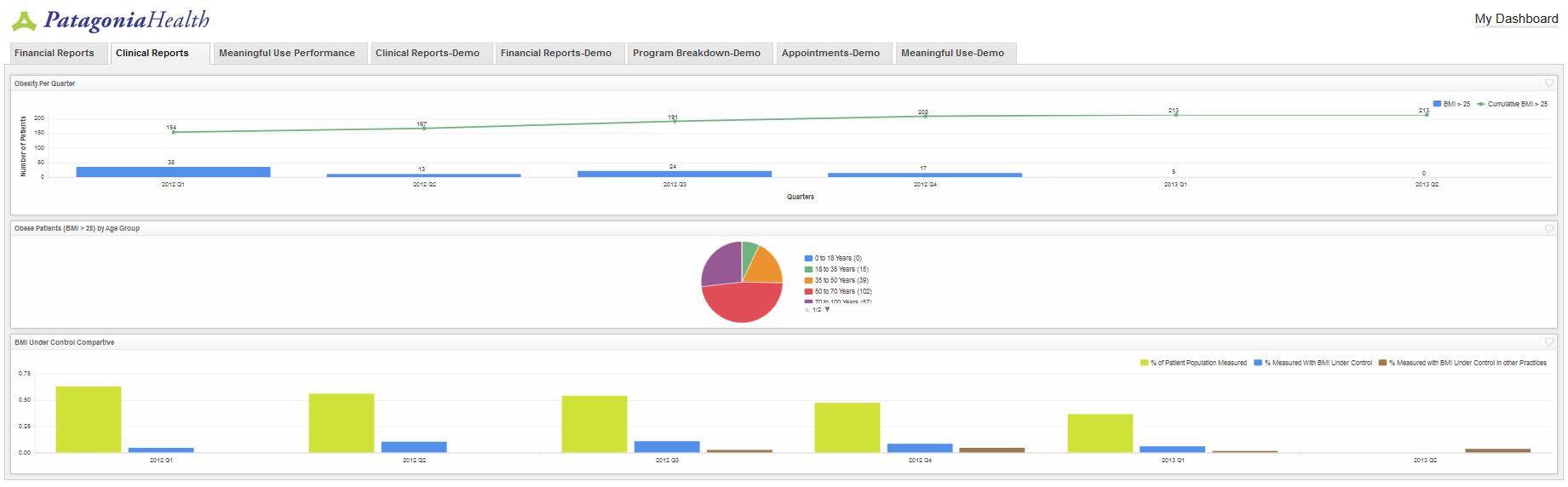 EHR Reporting Dashboard App Clinical Reports View