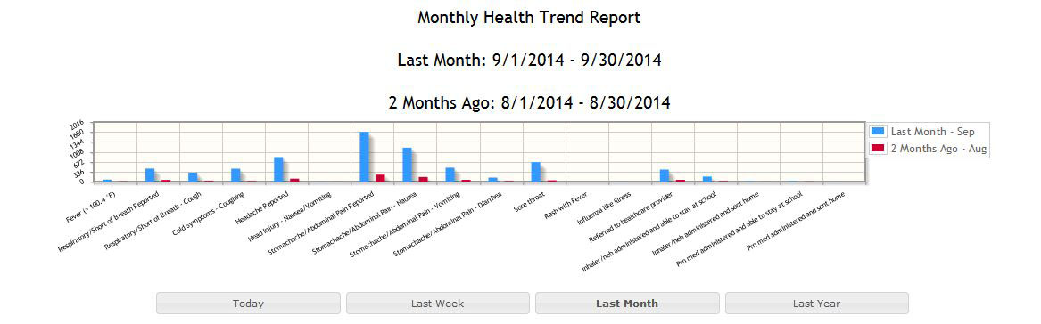 monthly health trend 10-2014 Graph