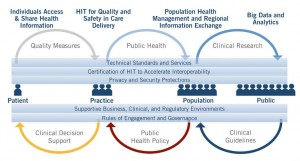 Health IT Ecosystem as the Learning Health ONC Interoperability Roadmap System