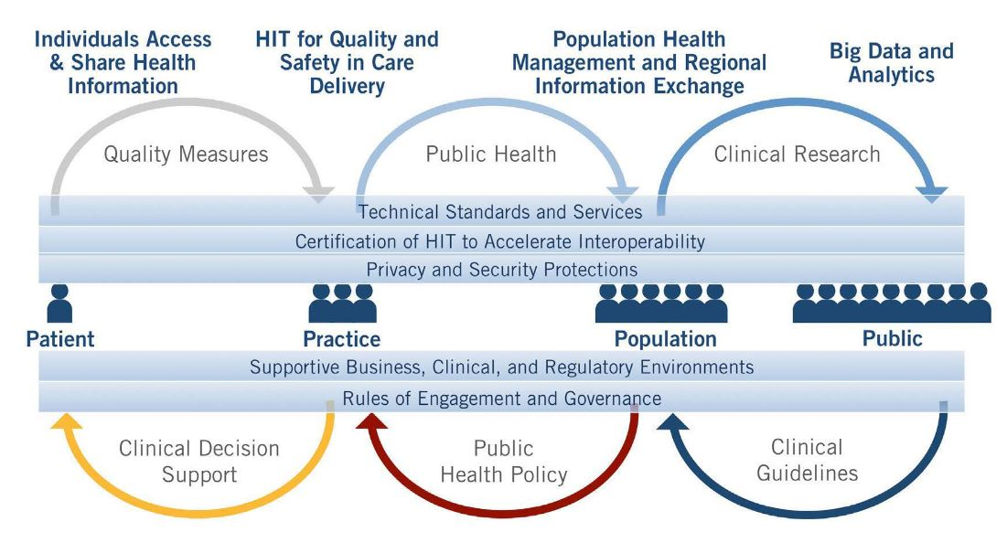 Interoperability ehr system