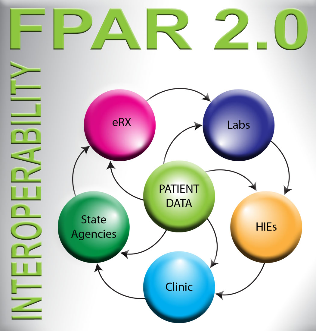 Family Planning Profile FPAR 2.0 Interoperability