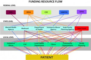 Funding Resource Flow 020215