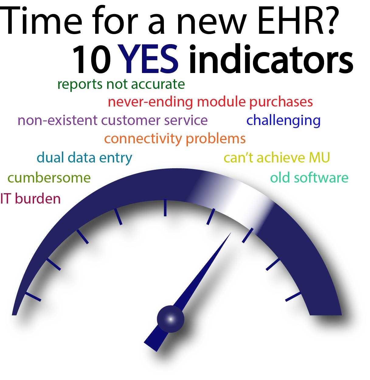 Ten Indicators That You Should Replace and Modernize Your EHR System