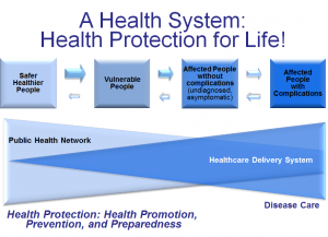 Health System: Health Protection for Life