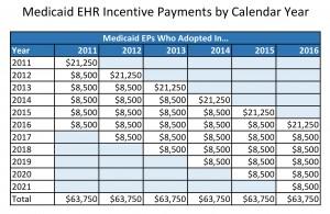 Medicaid reimbursement yearly schedule
