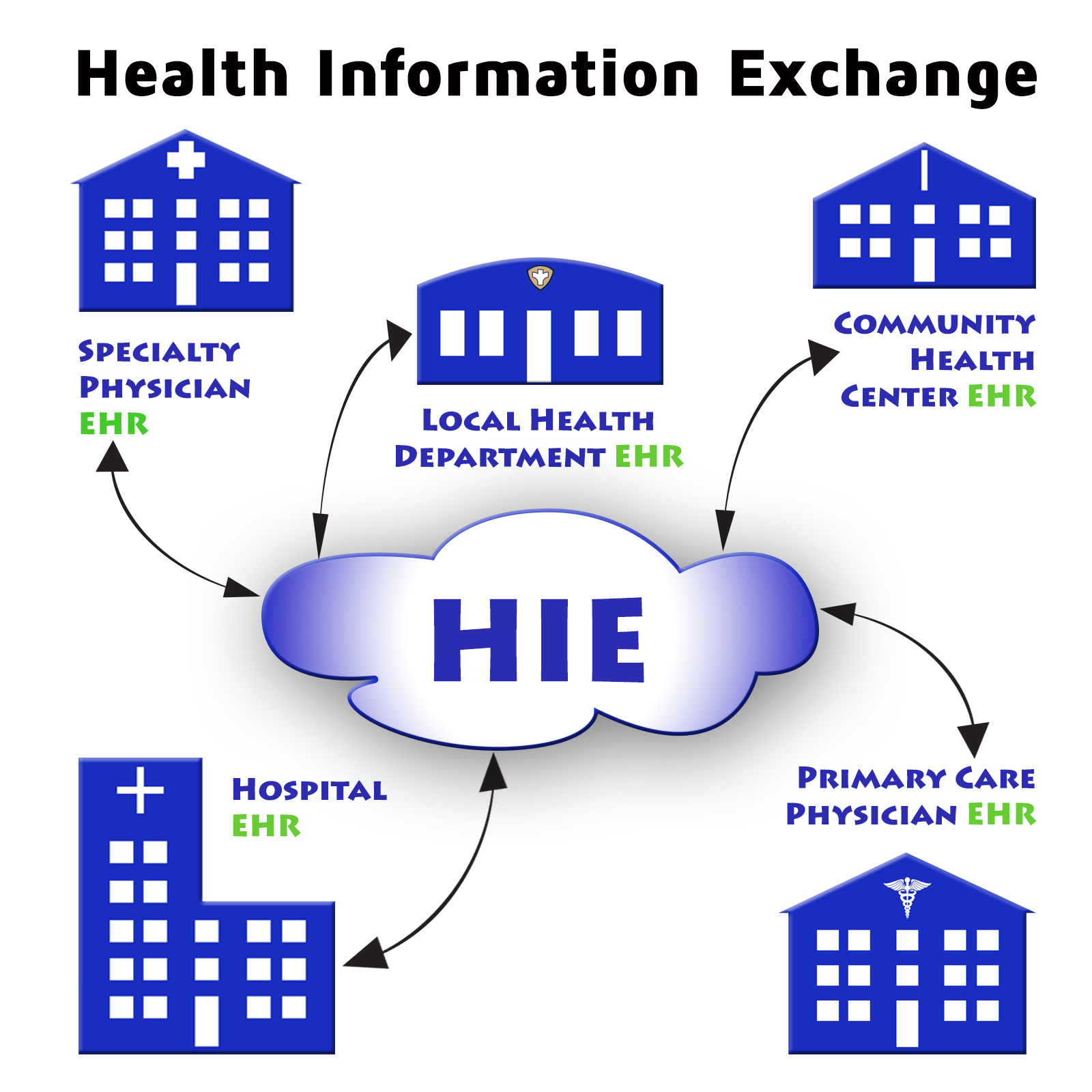 What is Health Information Exchange and Why is it Important for EHR use?