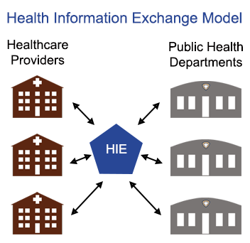 Is the value of participating in Health Information Exchange (HIE) worth it for public health departments?