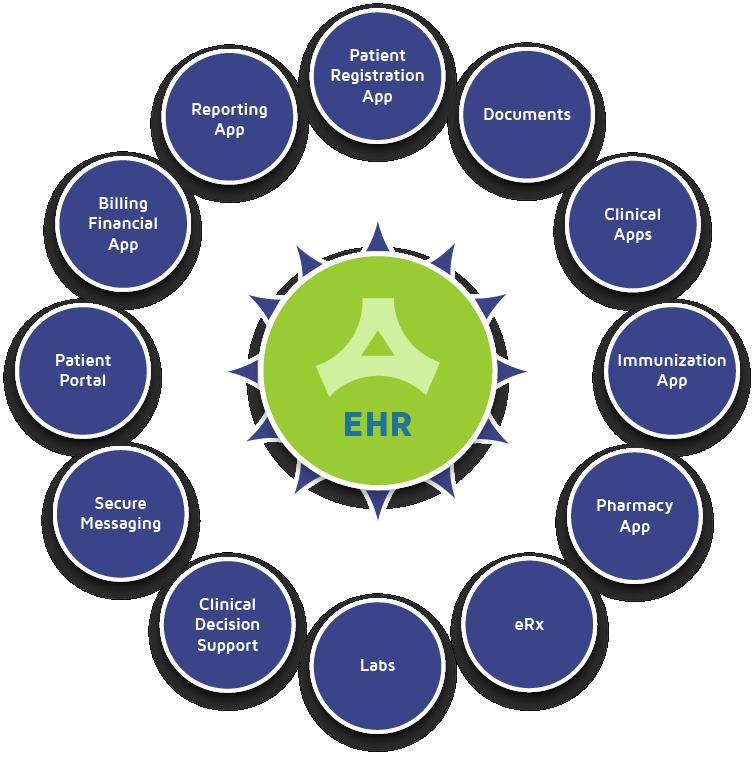 FQHC EHR Apps