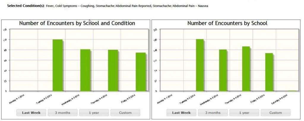 School Health App Selected Conditions