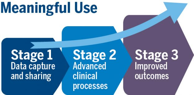 Meaningful Use Graphic
