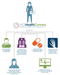 NC HealthConnex Diagram