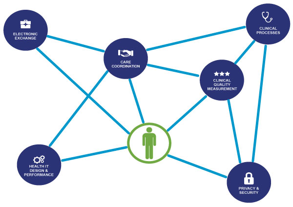 Electronic Health Information and Patient Access