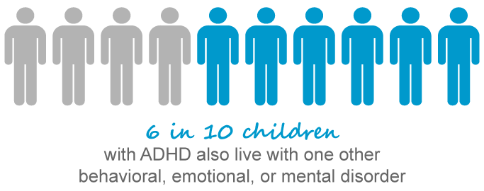 Graphic displaying that 6 in 10 children with ADHD also live with one other behavioral, emotional or mental disorder