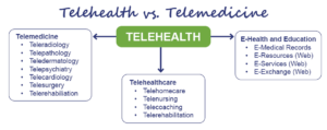 Flow chart describing the differences between telehealth and telemedicine